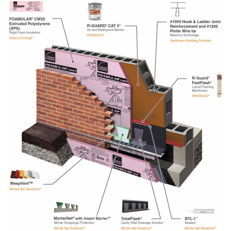 Benefits of specifying complete masonry veneer wall systems