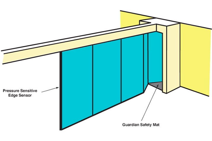 Comply with safety standards for motorized operable partition walls