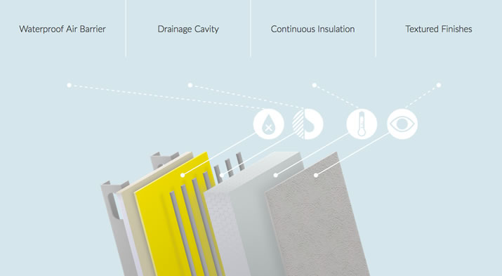 Key Components of the Sto Continuous Insulation (ci) System