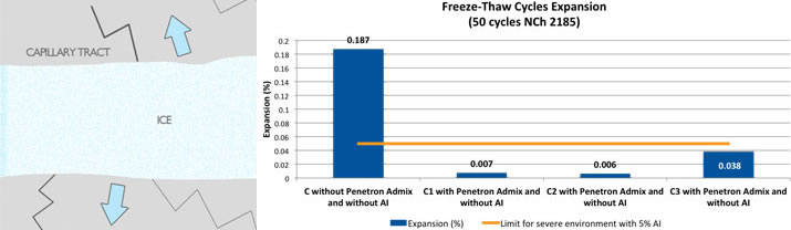 Blog 2017 march for What happens to concrete if it freezes