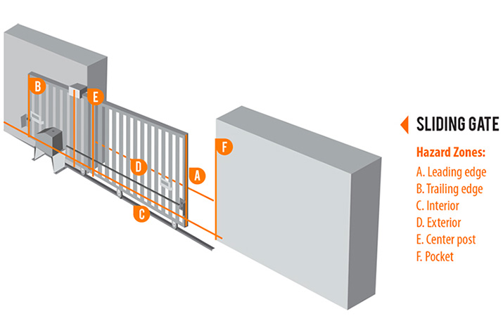 Safe Gate Systems Start with Safe Gate Designs