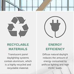 Sustainable Design: Translucent Panel Daylighting