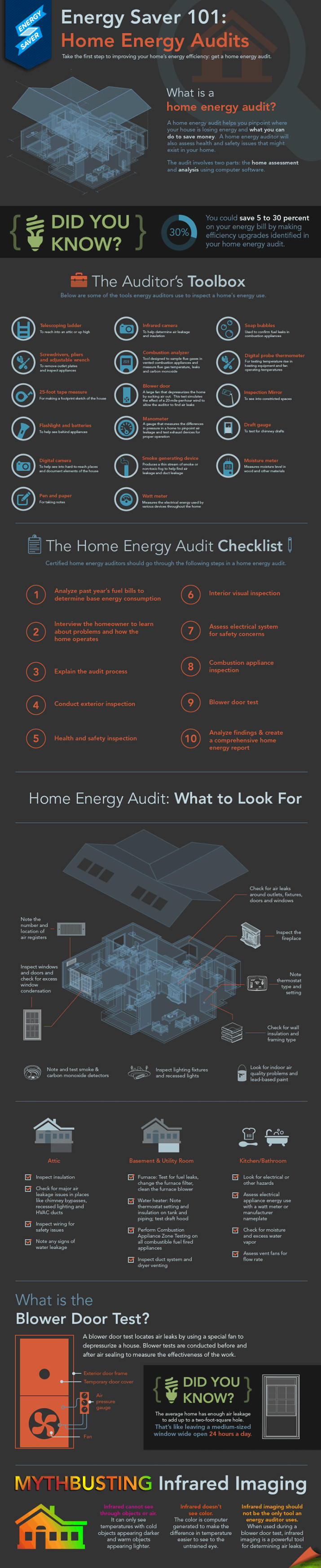 Understanding Home Energy Audits