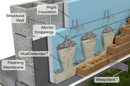 WallDefender™: Helps Keep Cavity Walls Dry and Flashings Functioning Properly